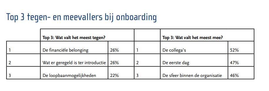 Onboarding top 3 tegen- en meevallers (1)