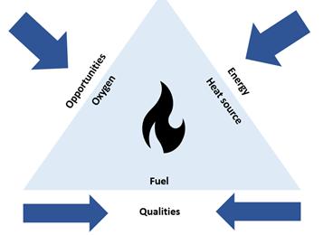 Referentie model