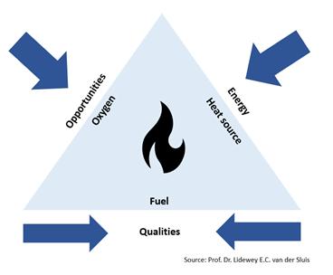 Reference model Lidewey van der Sluis